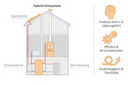 Ofenbau-Schlenkrich-Hybrid-Umwelt